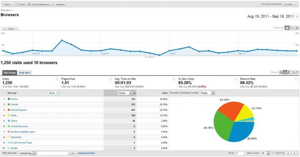 Browser Statistics.
