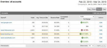 Overall Website Traffic
